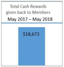 cash rewards $18,673